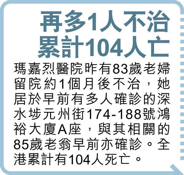 昨首階段復課 曾有確診小學 僅6成學童返校