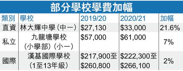 45直資私立國際校 疫市加學費 最高3間增幅逾1成