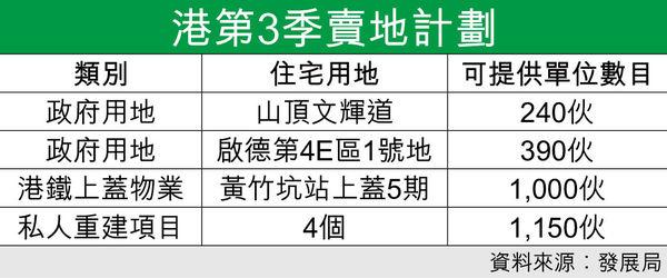 首3季賣地建屋量 僅佔全年目標60% 第3季推2地皮 連「一鐵一局」供2780伙