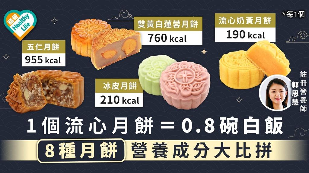 【中秋健康】1個流心月餅=0.8碗白飯 8種月餅營養成分大比拼
