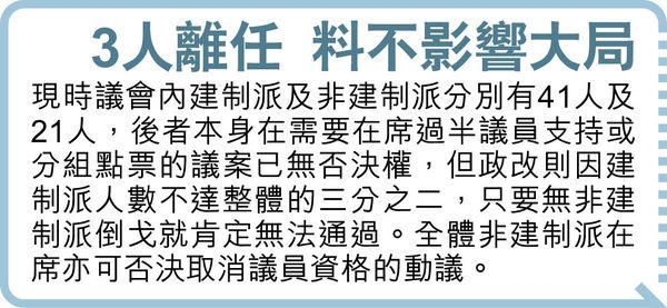 738名民主派支持者 贊成及反對均不過半 非建制21人延任立會