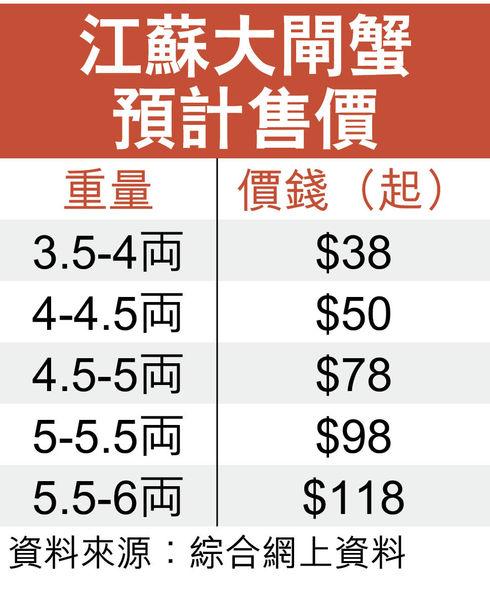 江蘇大閘蟹 疫情價料貴逾2成 「肥美靚貨」月底始大量應市