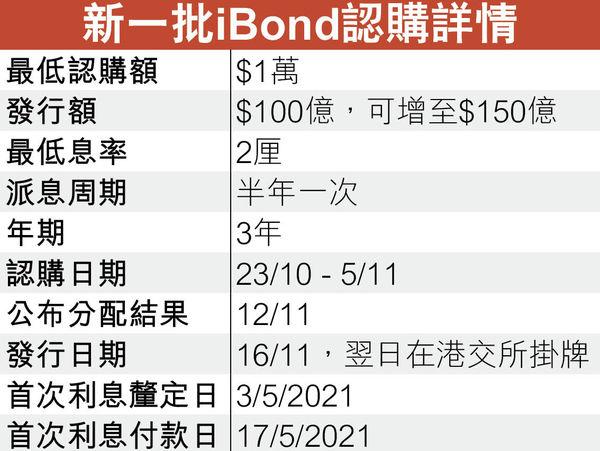 新iBond保證2厘息 贏晒!