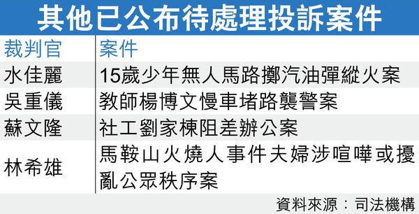 法官涉大量投訴 調查結果將公開 何俊堯8宗案件 6宗不成立