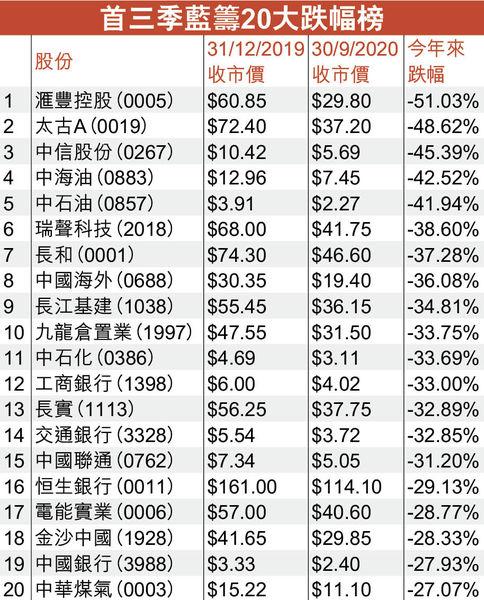 滙豐是首三季最差藍籌