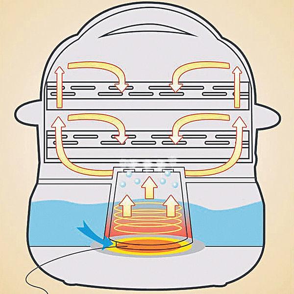 腸粉電蒸鍋與STEM