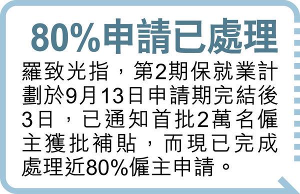 第2期保就業 獲補貼僱主料超首期