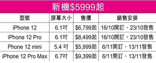 5G iPhone 12登場 兩款明晚率先開訂 手機店:查詢人數「歷來最少」