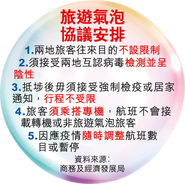 港星建旅遊氣泡 港人外遊有望 買來回機票前均要檢測 費用或達數千