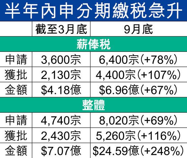 打工仔疫下財困 申分期交稅 增近8成 薪俸稅獲批個案倍增