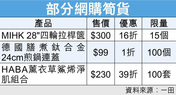 一田網店大優惠 1600款貨品1折起 網購成趨勢 料營業額年升50%