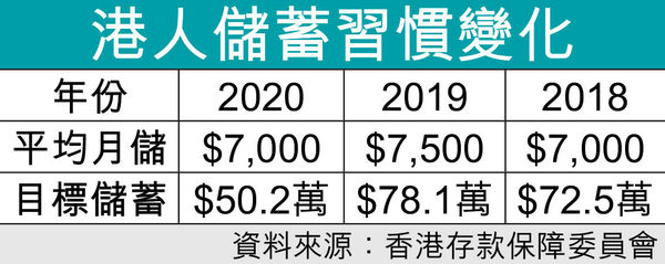 疫下收入減港人儲錢跌7% 月均$7000 擁$50萬才有「安全感」