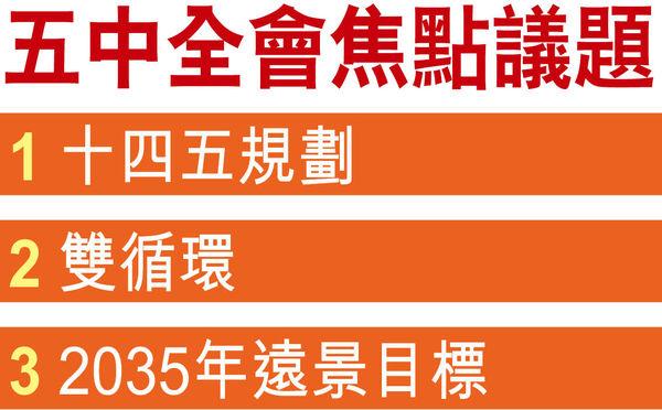 制定「十四五」發展規劃 十九屆五中全會揭幕