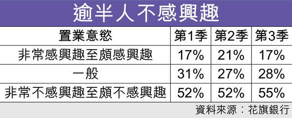 1成受訪者認同 現為置業良機 連續3季數字相若 經濟暗湧無礙睇樓