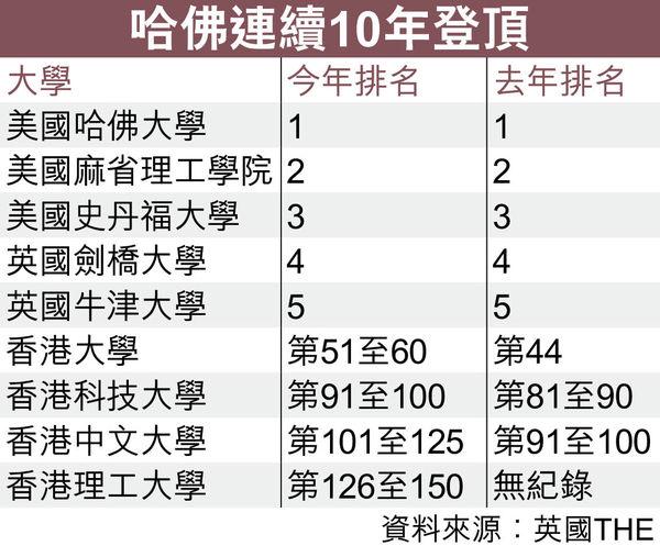 全球大學聲譽排名 港3學府皆下滑