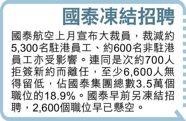 國泰逾9成空服機師留低 700人離職 不對沖退休金供款
