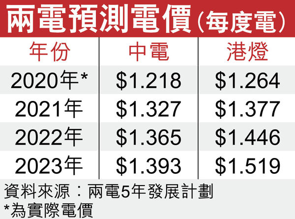 燃料價格下跌 兩電明年電費或微升