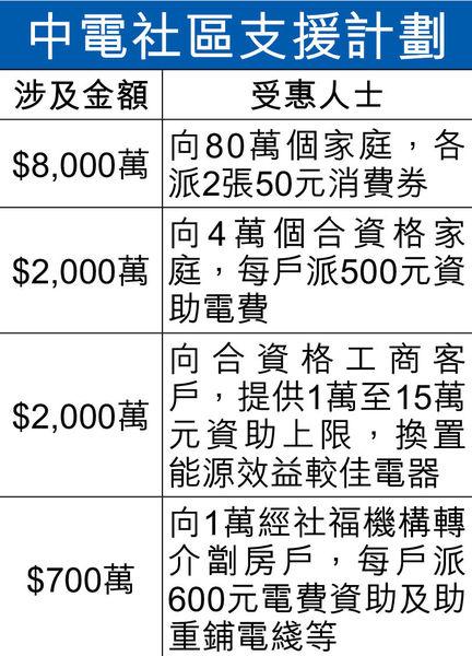 中電逾$1.6億支援社區 料80萬人受惠 兩電加價方案今公布