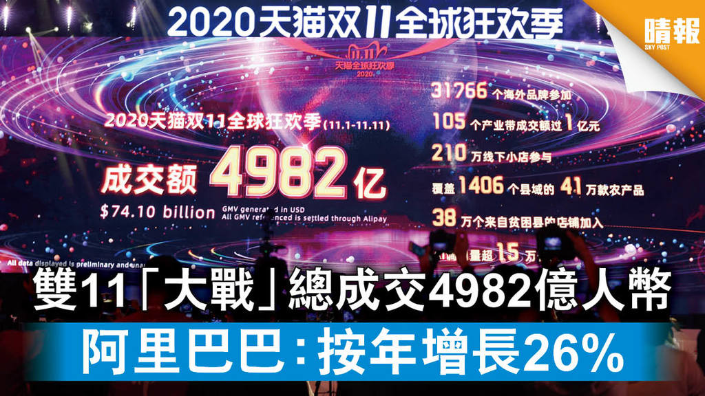 【雙11購物】阿里巴巴:總成交額4982億人幣 按年增長26%