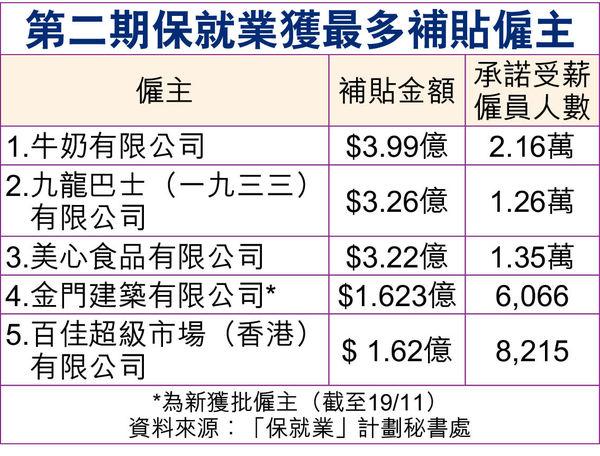 新一輪保就業補貼名單出爐 金門建築獲批$1.62億居首