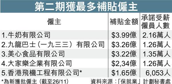新一輪保就業 港機工程居首獲$1.65億