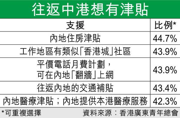 北上工作 港青反應兩極 8成人看重收入 部分望獲房津