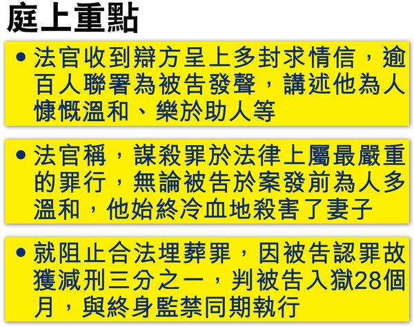 張祺忠謀殺罪成 囚終身 官:事件是一場悲劇
