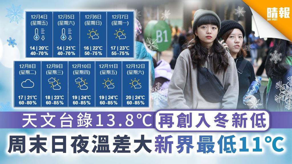 天氣預測|天文台錄13.8℃再創入冬新低 周末日夜溫差大新界最低11℃