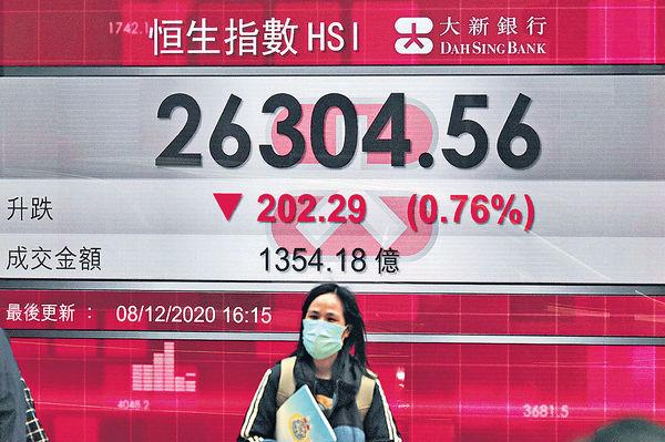 中美關係「緊張」港府收緊抗疫措施 港股跌202點失守廿天綫