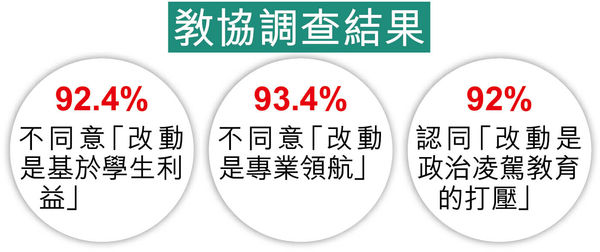 8成半受訪通識教師 促撤改革 教局轟政治化