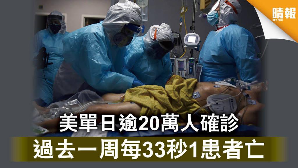 新冠肺炎|美單日逾20萬人確診 過去一周每33秒1患者亡