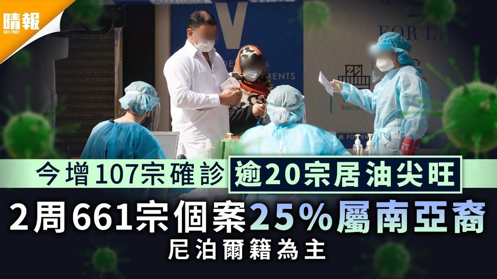 新冠肺炎︳今增107宗確診逾20宗居油尖旺 2周661宗個案25%屬南亞裔