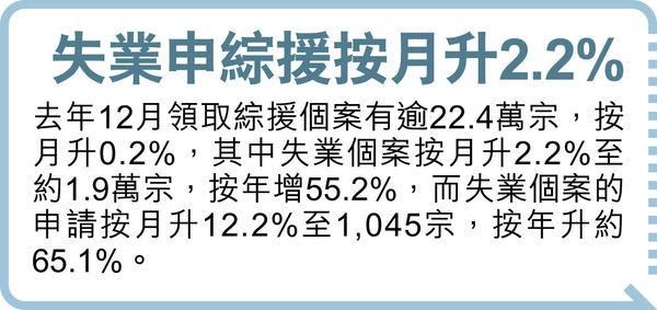 失業率6.6%達16年新高 建造零售重災 政府無意推援助金
