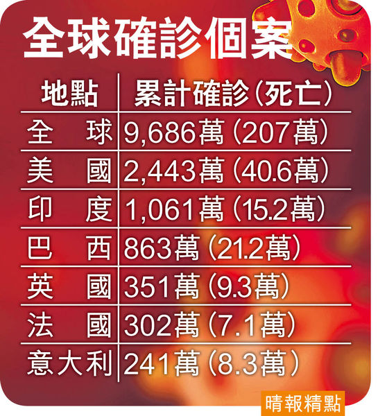 疫襲上海增3本地個案 內地144宗確診 黑龍江續重災