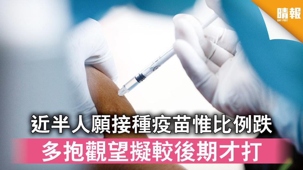 新冠疫苗|近半人願接種疫苗惟比例跌 多抱觀望擬較後期才打