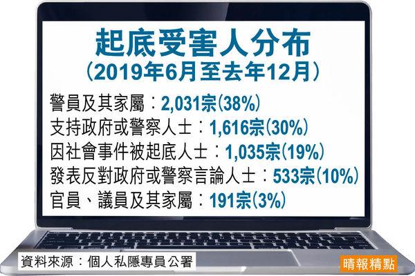 私隱署設熱綫反起底 去年投訴銳減76%