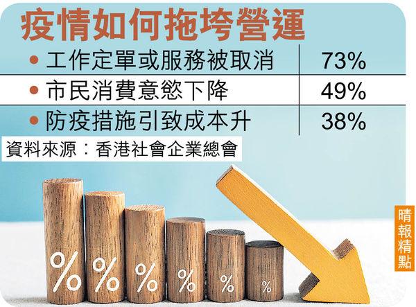 50%社企疫下生意唔見一半 4成半年內恐倒閉