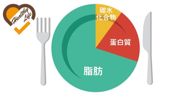 生酮飲食減肥 絕非只吃肉 亂試恐致昏迷