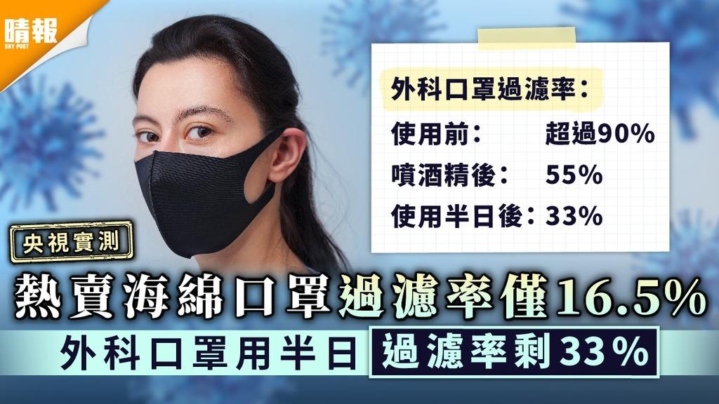 央視實測︳熱賣海綿口罩過濾率僅16.5% 外科口罩用半日過濾率剩33%