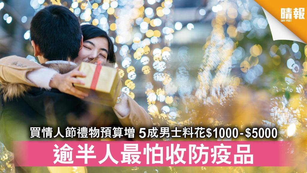 情人節 | 買情人節禮物預算增 5成男士料花$1000-$5000 逾半人最怕收防疫品