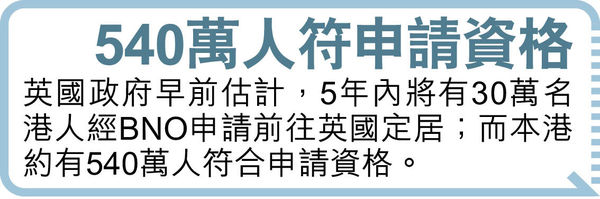 BNO移英簽證 首兩周近5000申請 半數身處當地 有人翌日獲批