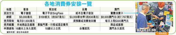 派$5000電子消費券振經濟 最快暑假登記 餐飲業料受惠100億 市民:現金更實際