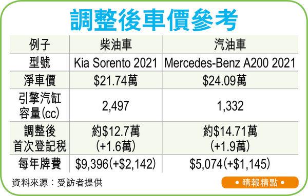 私家車登記稅加15% 買$24萬新車畀多2萬 牌費增30% 業界憂「過辣」