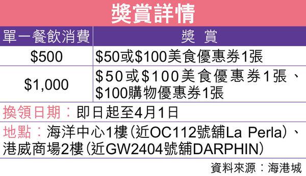 海港城推餐飲消費獎賞 消費$500送$100美食優惠券