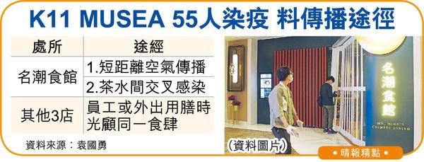 名潮累計49人中招 通風差食客迫播毒 袁國勇:或污碟感染乾淨碗碟