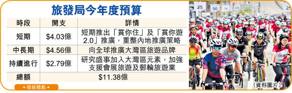 旅發局谷旅業 消費$800送酒店優惠本地遊 單車節擬踩上港珠澳大橋