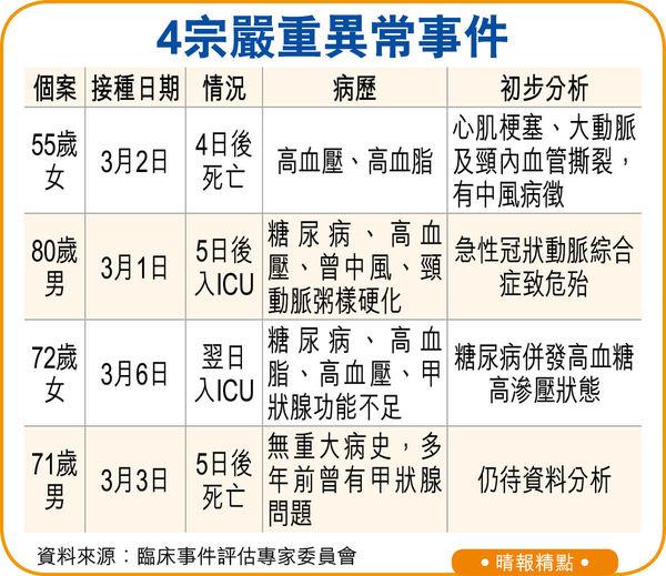 無長期病71歲翁 診所打科興5日後亡 3日2死2入ICU 專家:3個案無關疫苗