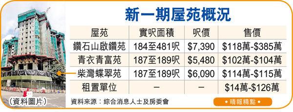綠置居啟鑽苑5折售 首期最平5.9萬上車 5月推 位置吸引料超購22倍