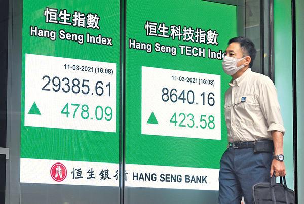 新舊經濟股齊造好 收復10天50天綫 港股三連漲升穿下降軌