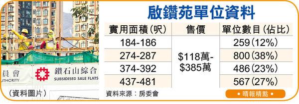 綠置居啟鑽苑5月售 入場費低至$118萬